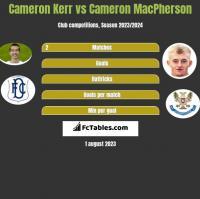 Cameron Kerr vs Cameron MacPherson h2h player stats