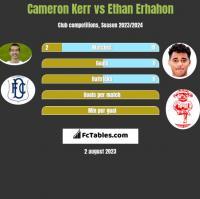 Cameron Kerr vs Ethan Erhahon h2h player stats