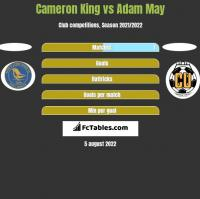 Cameron King vs Adam May h2h player stats