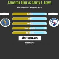 Cameron King vs Danny L. Rowe h2h player stats