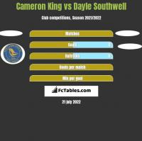 Cameron King vs Dayle Southwell h2h player stats