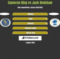 Cameron King vs Jack Redshaw h2h player stats