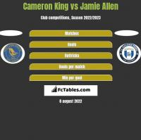 Cameron King vs Jamie Allen h2h player stats