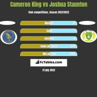 Cameron King vs Joshua Staunton h2h player stats