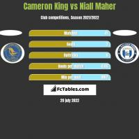 Cameron King vs Niall Maher h2h player stats