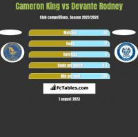 Cameron King vs Devante Rodney h2h player stats