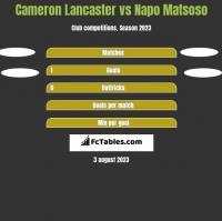 Cameron Lancaster vs Napo Matsoso h2h player stats