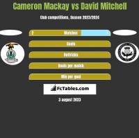 Cameron Mackay vs David Mitchell h2h player stats