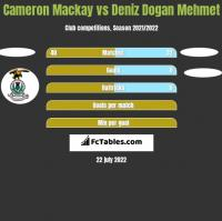 Cameron Mackay vs Deniz Dogan Mehmet h2h player stats