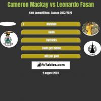 Cameron Mackay vs Leonardo Fasan h2h player stats
