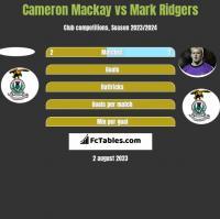 Cameron Mackay vs Mark Ridgers h2h player stats