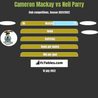 Cameron Mackay vs Neil Parry h2h player stats