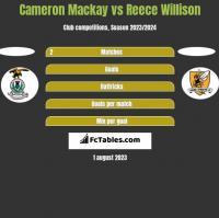 Cameron Mackay vs Reece Willison h2h player stats