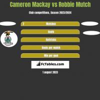 Cameron Mackay vs Robbie Mutch h2h player stats