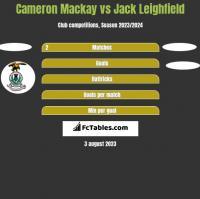 Cameron Mackay vs Jack Leighfield h2h player stats