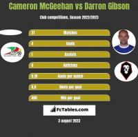 Cameron McGeehan vs Darron Gibson h2h player stats