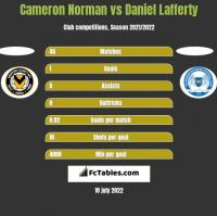 Cameron Norman vs Daniel Lafferty h2h player stats