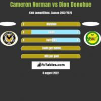 Cameron Norman vs Dion Donohue h2h player stats