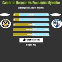 Cameron Norman vs Emmanuel Oyeleke h2h player stats