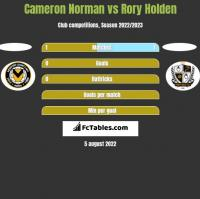 Cameron Norman vs Rory Holden h2h player stats