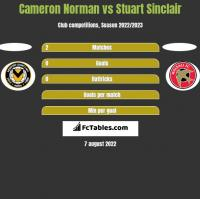 Cameron Norman vs Stuart Sinclair h2h player stats