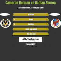 Cameron Norman vs Nathan Sheron h2h player stats