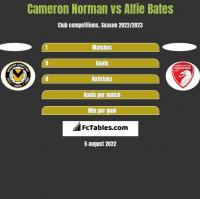 Cameron Norman vs Alfie Bates h2h player stats