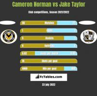 Cameron Norman vs Jake Taylor h2h player stats