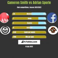 Cameron Smith vs Adrian Sporle h2h player stats