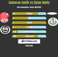 Cameron Smith vs Dylan Watts h2h player stats