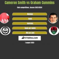 Cameron Smith vs Graham Cummins h2h player stats