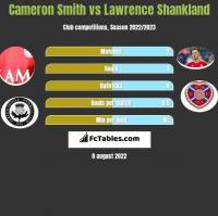 Cameron Smith vs Lawrence Shankland h2h player stats