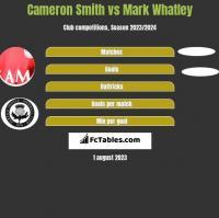 Cameron Smith vs Mark Whatley h2h player stats