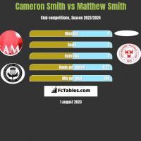 Cameron Smith vs Matthew Smith h2h player stats
