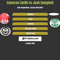 Cameron Smith vs Josh Campbell h2h player stats