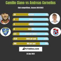 Camillo Ciano vs Andreas Cornelius h2h player stats