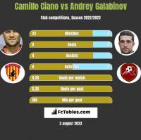Camillo Ciano vs Andrey Galabinov h2h player stats