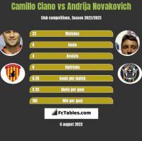 Camillo Ciano vs Andrija Novakovich h2h player stats