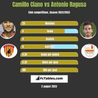 Camillo Ciano vs Antonio Ragusa h2h player stats