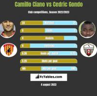 Camillo Ciano vs Cedric Gondo h2h player stats