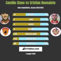 Camillo Ciano vs Cristian Buonaiuto h2h player stats