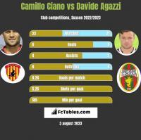 Camillo Ciano vs Davide Agazzi h2h player stats