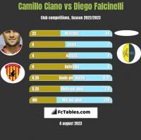 Camillo Ciano vs Diego Falcinelli h2h player stats