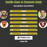 Camillo Ciano vs Emanuele Calaio h2h player stats