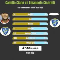 Camillo Ciano vs Emanuele Cicerelli h2h player stats