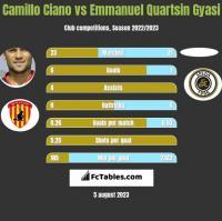 Camillo Ciano vs Emmanuel Quartsin Gyasi h2h player stats