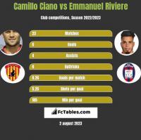 Camillo Ciano vs Emmanuel Riviere h2h player stats