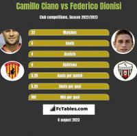 Camillo Ciano vs Federico Dionisi h2h player stats