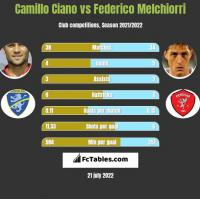 Camillo Ciano vs Federico Melchiorri h2h player stats