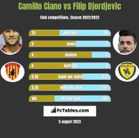 Camillo Ciano vs Filip Djordjevic h2h player stats